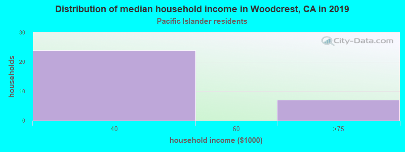 Woodcrest household income for Native Hawaiian and other Pacific Islander householders