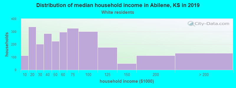 Abilene household income for White non-Hispanic householders