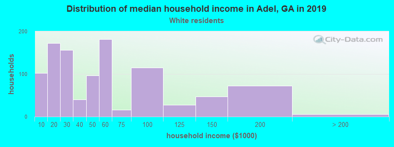 Adel household income for White non-Hispanic householders