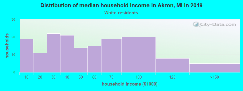 Akron household income for White non-Hispanic householders