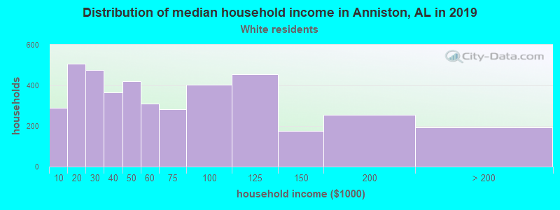 Anniston household income for White non-Hispanic householders