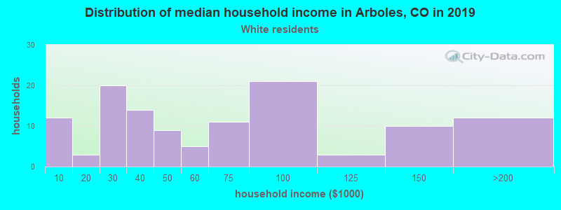 Arboles household income for White non-Hispanic householders