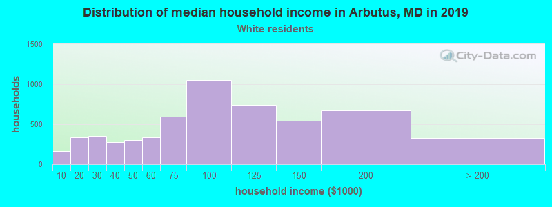 Arbutus household income for White non-Hispanic householders