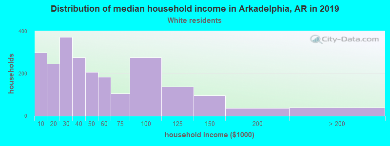 Arkadelphia household income for White non-Hispanic householders