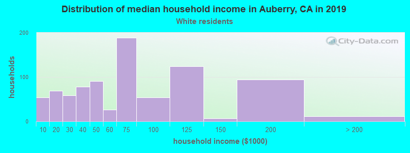 Auberry household income for White non-Hispanic householders
