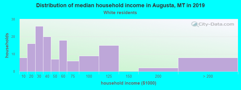 Augusta household income for White non-Hispanic householders
