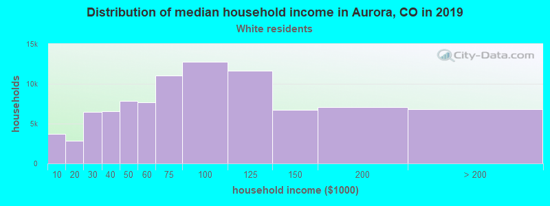Aurora household income for White non-Hispanic householders