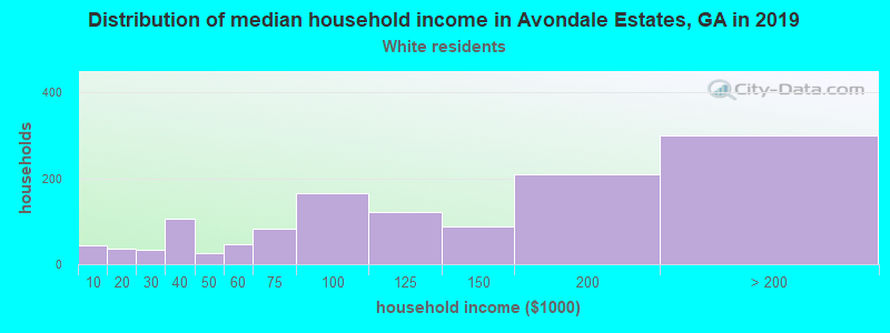 Avondale Estates household income for White non-Hispanic householders