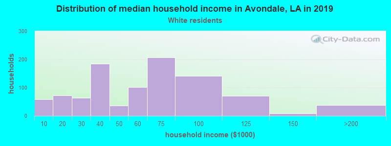Avondale household income for White non-Hispanic householders