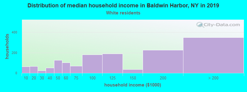 Baldwin Harbor household income for White non-Hispanic householders