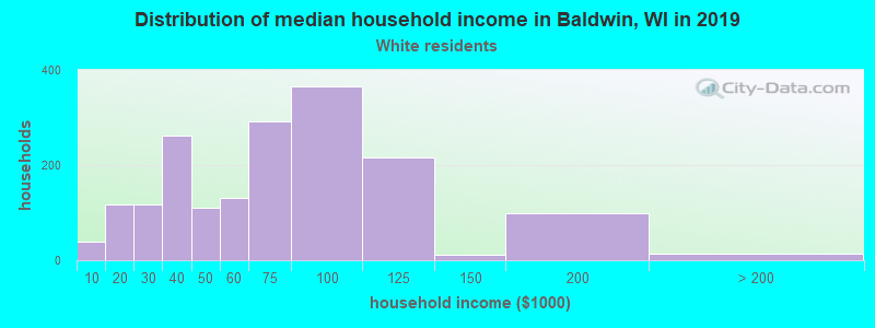 Baldwin household income for White non-Hispanic householders