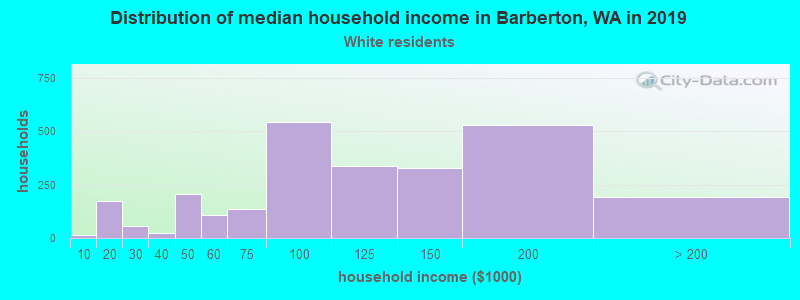 Barberton household income for White non-Hispanic householders