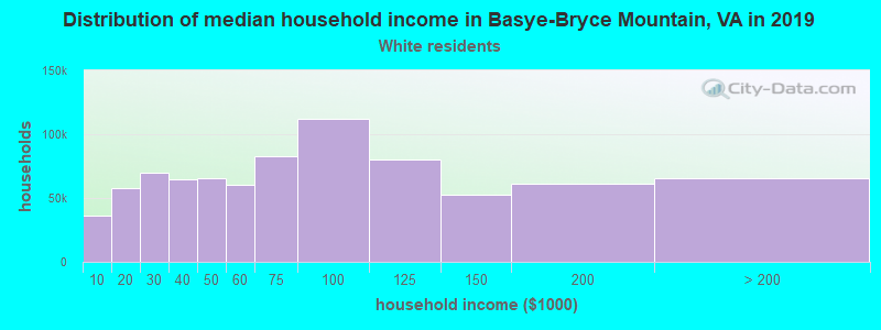 Basye-Bryce Mountain household income for White non-Hispanic householders