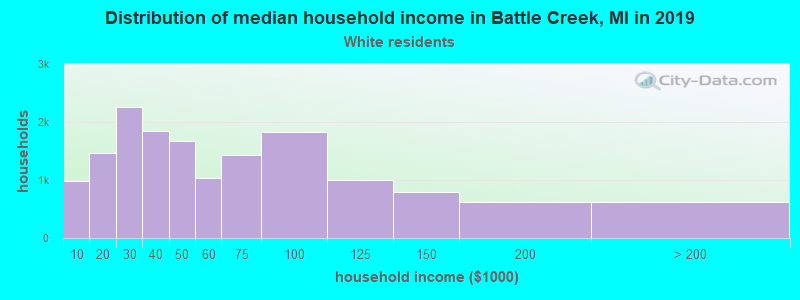 Battle Creek household income for White non-Hispanic householders
