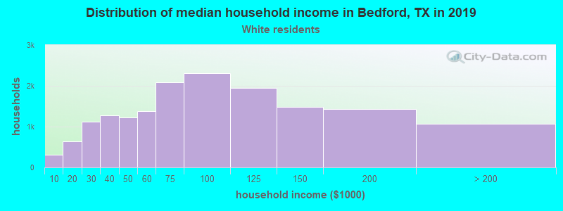 Bedford household income for White non-Hispanic householders