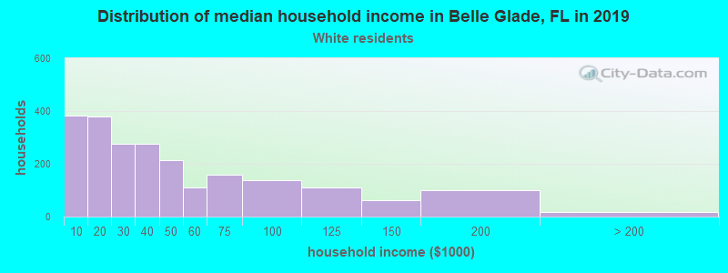 Belle Glade household income for White non-Hispanic householders