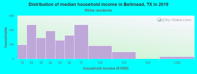 Bellmead household income for White non-Hispanic householders