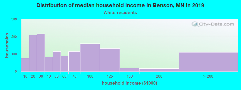 Benson household income for White non-Hispanic householders