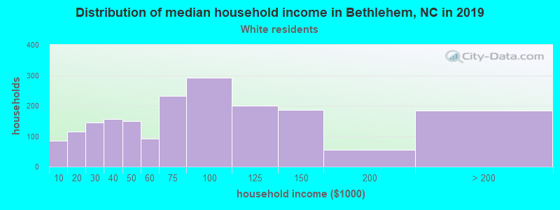 Bethlehem household income for White non-Hispanic householders