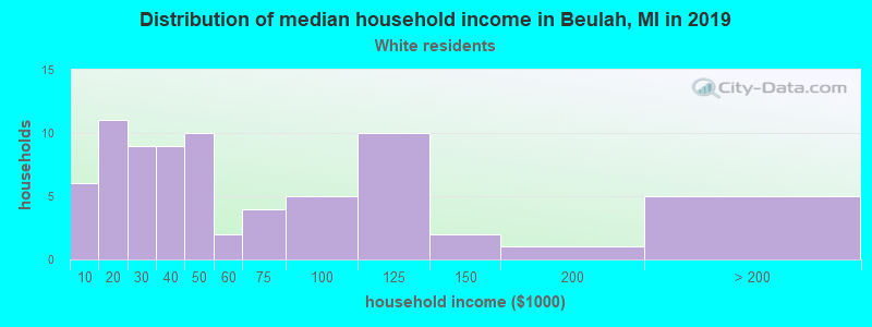 Beulah household income for White non-Hispanic householders
