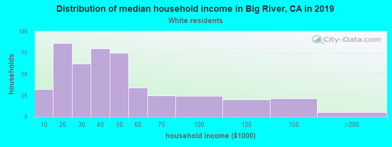 Big River household income for White non-Hispanic householders