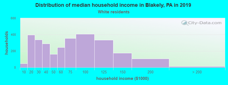 Blakely household income for White non-Hispanic householders