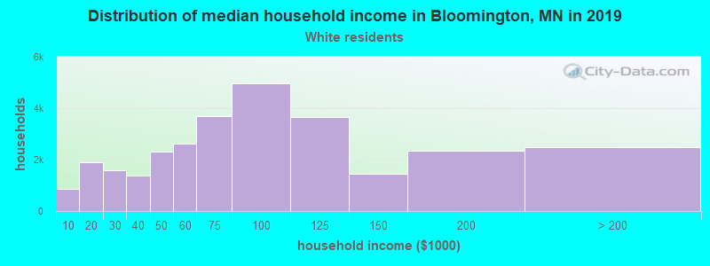 Bloomington household income for White non-Hispanic householders