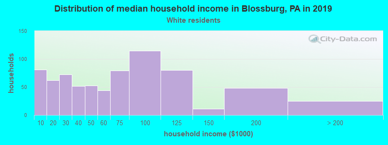Blossburg household income for White non-Hispanic householders