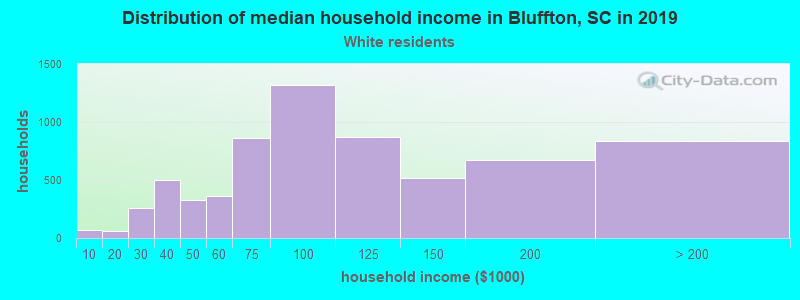 Bluffton household income for White non-Hispanic householders