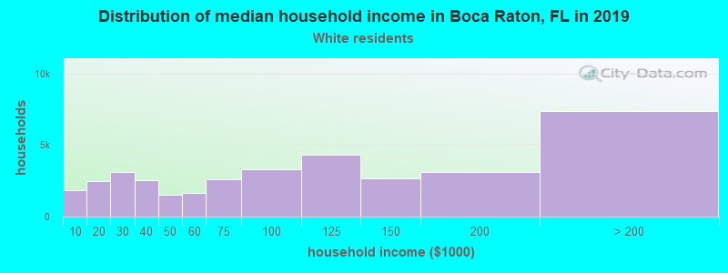 Boca Raton household income for White non-Hispanic householders