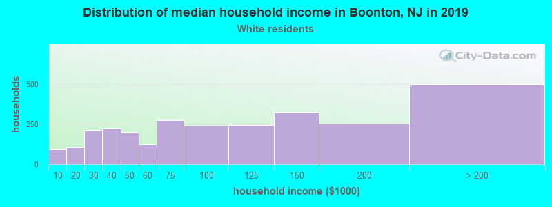 Boonton household income for White non-Hispanic householders