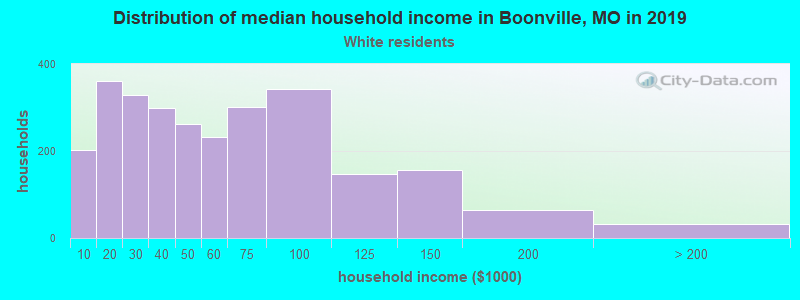 Boonville household income for White non-Hispanic householders