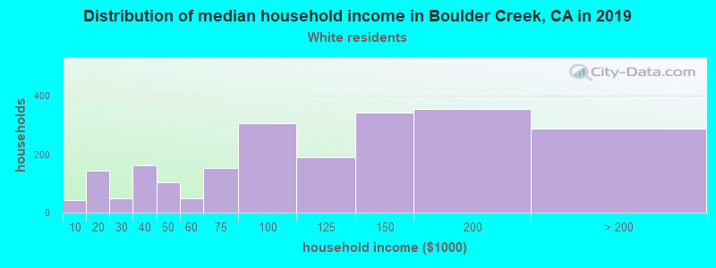 Boulder Creek household income for White non-Hispanic householders