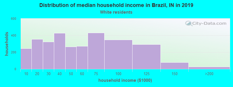 Brazil household income for White non-Hispanic householders