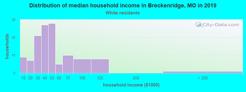 Breckenridge household income for White non-Hispanic householders