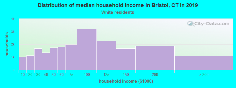 Bristol household income for White non-Hispanic householders
