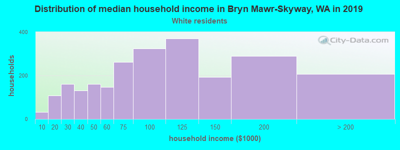 Bryn Mawr-Skyway household income for White non-Hispanic householders