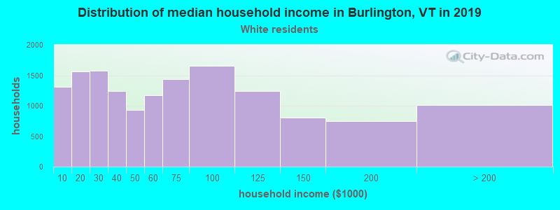 Burlington household income for White non-Hispanic householders