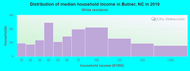 Butner household income for White non-Hispanic householders