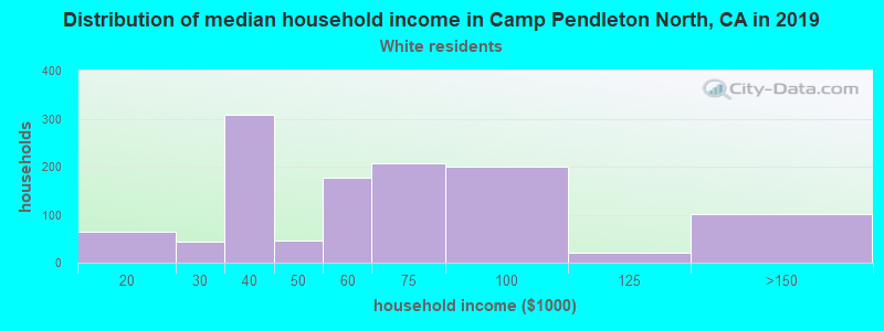 Camp Pendleton North household income for White non-Hispanic householders