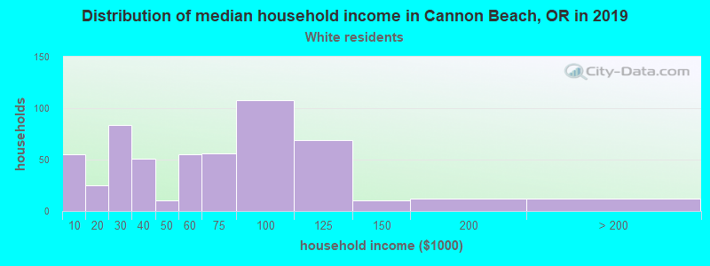 Cannon Beach household income for White non-Hispanic householders