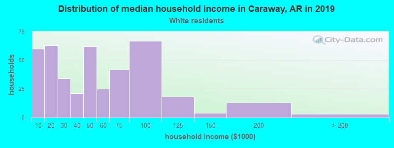 Caraway household income for White non-Hispanic householders
