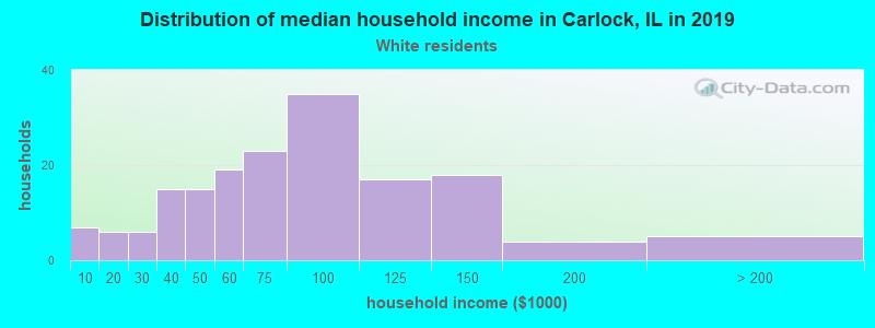Carlock household income for White non-Hispanic householders