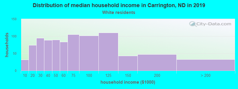 Carrington household income for White non-Hispanic householders