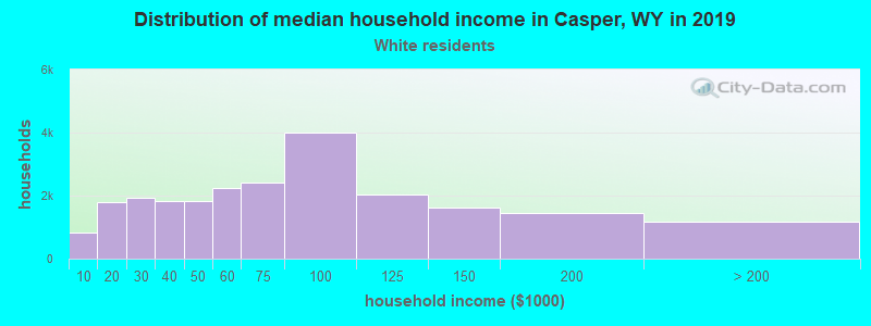 Casper household income for White non-Hispanic householders