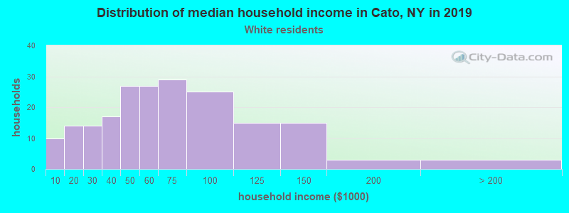 Cato household income for White non-Hispanic householders