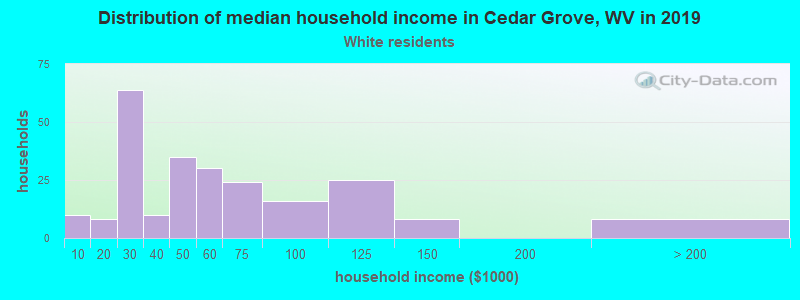 Cedar Grove household income for White non-Hispanic householders