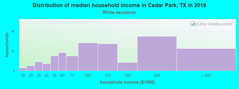Cedar Park household income for White non-Hispanic householders