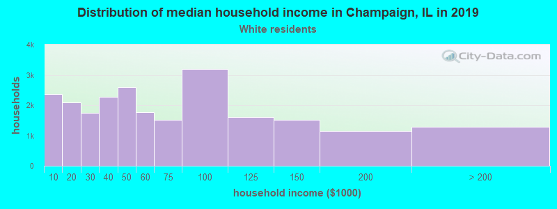 Champaign household income for White non-Hispanic householders