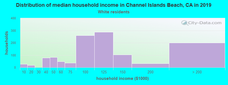Channel Islands Beach household income for White non-Hispanic householders